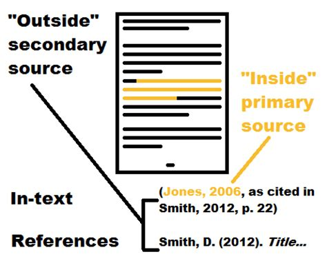 Tables & figures images - APA Referencing Style Guide